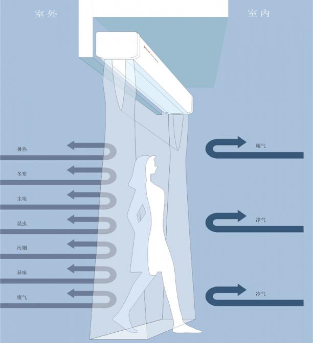 风幕机的工作原理及示意图